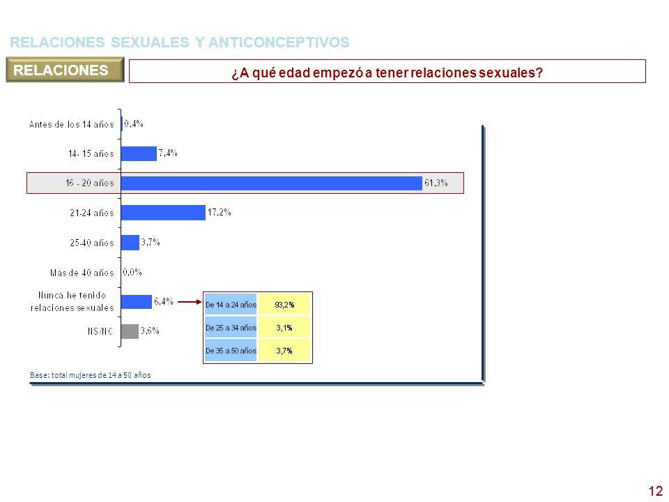 13 6,4% no ha tenido relaciones sexuales nunca 18,1% tiene relaciones sin método anticonceptivo ¿Qué método o métodos anticonceptivos suele utilizar Vd.