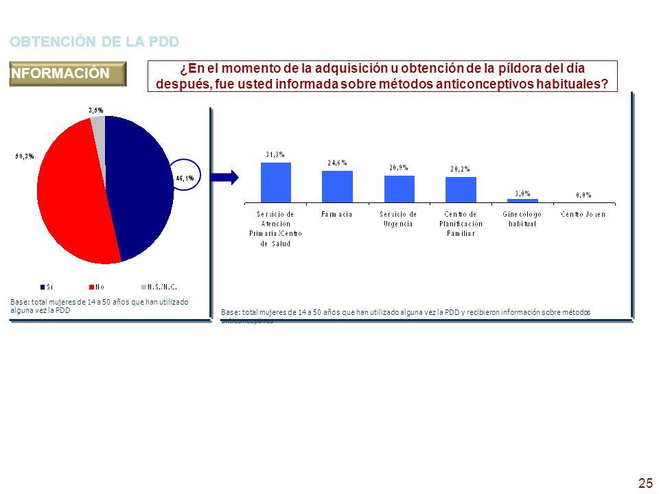 26 CAMBIO DE MÉTODO ANTICONCEPTIVO TRAS USO DE PDD Base: total mujeres de 14 a 50 años que han utilizado alguna vez la PDD Después de utilizar la PDD, ¿ha cambiado usted de método anticonceptivo.