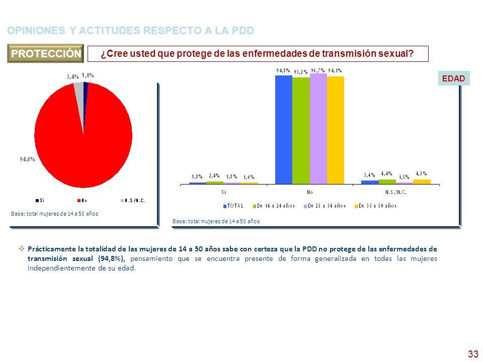 34 OPINIONES Y ACTITUDES RESPECTO A LA PDD Base: total mujeres de 14 a 50 años ¿Cree usted que la PDD es abortiva.