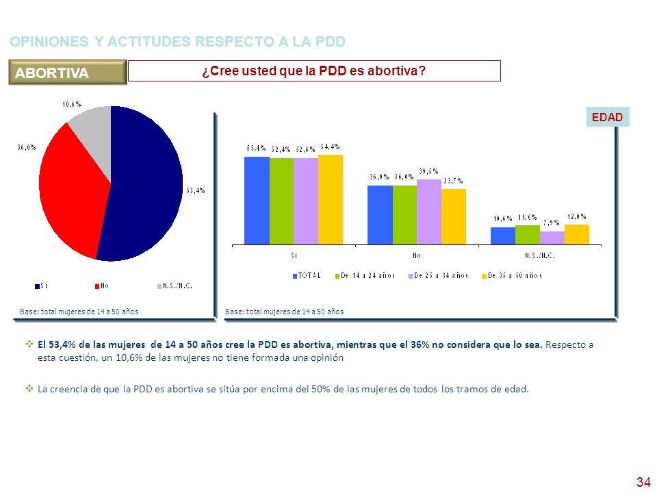 35 OPINIONES Y ACTITUDES RESPECTO A LA PDD ¿Ha abandonado usted el uso del preservativo o de otros anticonceptivos desde que la PDD está disponible.