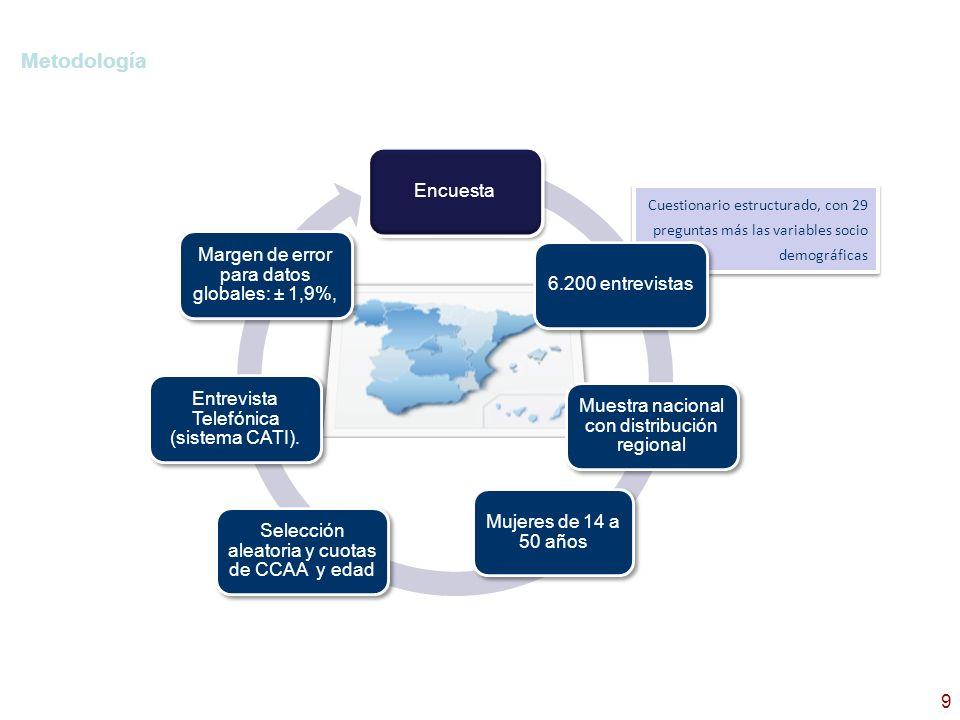 10 FICHA TÉCNICA 10 CERTIFICACIÓN DE CALIDAD: ISO 9001:2000 e ISO 20252:2006, acreditadas por BUREAU VERITAS.