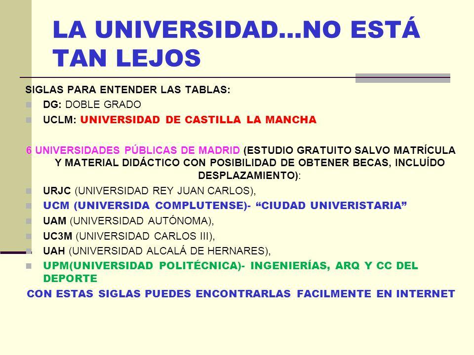 LA UNIVERSIDAD…NO ESTÁ TAN LEJOS SIGLAS PARA ENTENDER LAS TABLAS: DG: DOBLE GRADO UCLM: UNIVERSIDAD DE CASTILLA LA MANCHA 6 UNIVERSIDADES PÚBLICAS DE MADRID (ESTUDIO GRATUITO SALVO MATRÍCULA Y MATERIAL DIDÁCTICO CON POSIBILIDAD DE OBTENER BECAS, INCLUÍDO DESPLAZAMIENTO): URJC (UNIVERSIDAD REY JUAN CARLOS), UCM (UNIVERSIDA COMPLUTENSE)- CIUDAD UNIVERISTARIA UAM (UNIVERSIDAD AUTÓNOMA), UC3M (UNIVERSIDAD CARLOS III), UAH (UNIVERSIDAD ALCALÁ DE HERNARES), UPM(UNIVERSIDAD POLITÉCNICA)- INGENIERÍAS, ARQ Y CC DEL DEPORTE CON ESTAS SIGLAS PUEDES ENCONTRARLAS FACILMENTE EN INTERNET