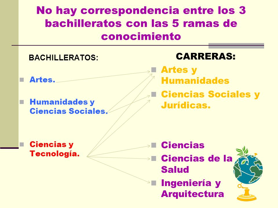No hay correspondencia entre los 3 bachilleratos con las 5 ramas de conocimiento BACHILLERATOS: Artes.