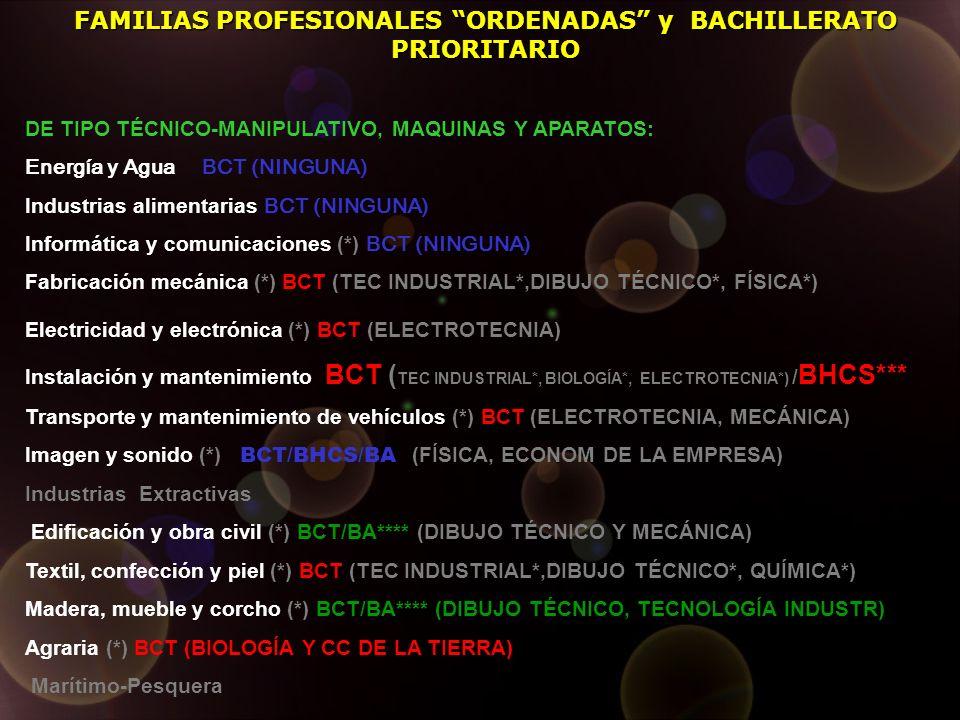 DE TIPO TÉCNICO-MANIPULATIVO, MAQUINAS Y APARATOS: Energía y Agua BCT (NINGUNA) Industrias alimentarias BCT (NINGUNA) Informática y comunicaciones (*) BCT (NINGUNA) Fabricación mecánica (*) BCT (TEC INDUSTRIAL*,DIBUJO TÉCNICO*, FÍSICA*) Electricidad y electrónica (*) BCT (ELECTROTECNIA) Instalación y mantenimiento BCT ( TEC INDUSTRIAL*, BIOLOGÍA*, ELECTROTECNIA*) / BHCS*** Transporte y mantenimiento de vehículos (*) BCT (ELECTROTECNIA, MECÁNICA) Imagen y sonido (*) BCT/BHCS/BA (FÍSICA, ECONOM DE LA EMPRESA) Industrias Extractivas Edificación y obra civil (*) BCT/BA**** (DIBUJO TÉCNICO Y MECÁNICA) Textil, confección y piel (*) BCT (TEC INDUSTRIAL*,DIBUJO TÉCNICO*, QUÍMICA*) Madera, mueble y corcho (*) BCT/BA**** (DIBUJO TÉCNICO, TECNOLOGÍA INDUSTR) Agraria (*) BCT (BIOLOGÍA Y CC DE LA TIERRA) Marítimo-Pesquera FAMILIAS PROFESIONALES ORDENADAS y BACHILLERATO PRIORITARIO