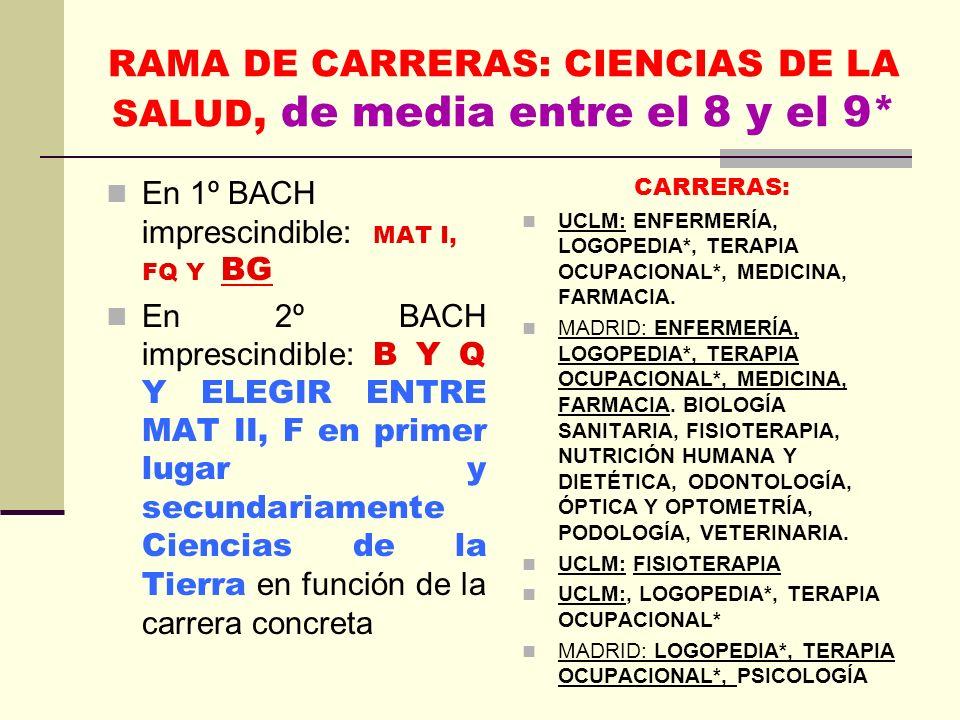 RAMA DE CARRERAS: CIENCIAS DE LA SALUD, de media entre el 8 y el 9* En 1º BACH imprescindible: MAT I, FQ Y BG En 2º BACH imprescindible: B Y Q Y ELEGIR ENTRE MAT II, F en primer lugar y secundariamente Ciencias de la Tierra en función de la carrera concreta CARRERAS: UCLM: ENFERMERÍA, LOGOPEDIA*, TERAPIA OCUPACIONAL*, MEDICINA, FARMACIA.