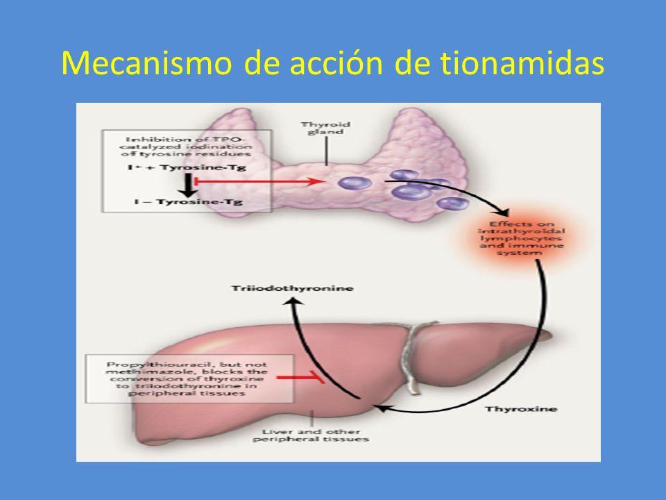 Tionamidas farmacología básica Propiltiouracilo Absorción rápida, incompleta Unión prot: 75% VM 1.5 horas – TID - QID Eliminación renal Paso por placenta: bajo Conc leche materna: baja Metimazol Absorción completa No unido a prot VM 4-6 horas – QD Eliminación renal Paso por placenta: bajo(mayor) Conc leche materna: (mayor)