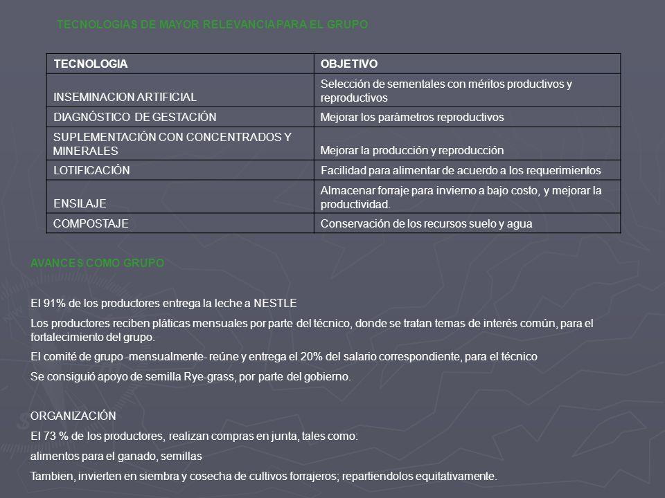METAS 2007 ACTIVIDADTIEMPOS Capacitación sobre INSEMINACION ARTIFICIAL a los productores que aún no dominan la tecnología.MARZO Asesoría sobre MÉTODOS DE DETECCIÓN DE CALORESABRIL Asesoría en ESTABLECIMIENTO Y MANEJO DE FORRAJESMAYO Asesoría sobre DIAGNÓSTICO Y CONTROL DE MASTITISJUNIO Asesoría sobre BALANCEO DE RACIONES de vacas en producción.JULIO Gestión de PESADORES PARA LECHE.LO NECESARIO GRACIAS !!!