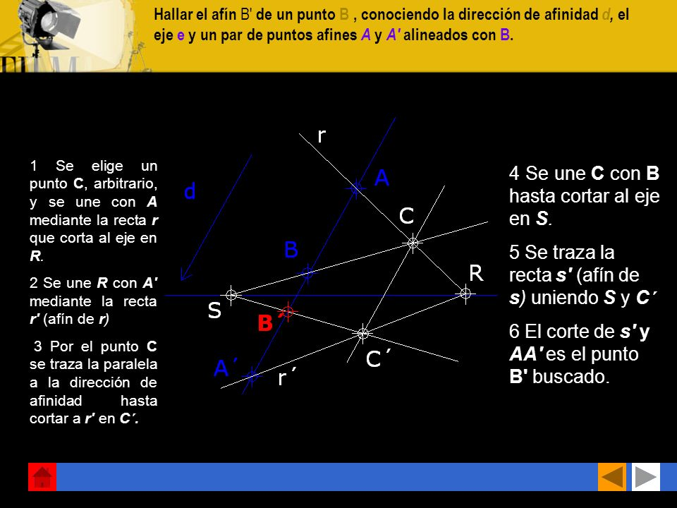 Hallar el afín B de un punto B, conociendo la dirección de afinidad d, el eje e y un par de puntos afines A y A alineados con B.