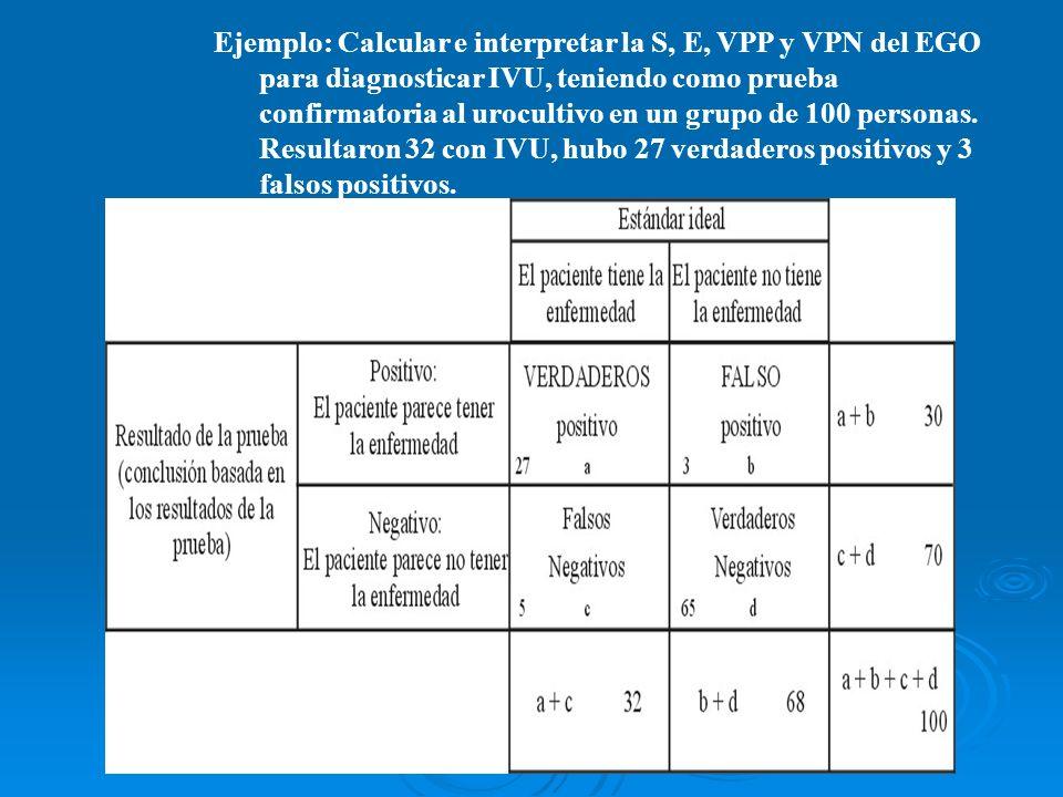INTERPRETACÓN: SENSIBILIDAD: El EGO acierta en un 84% para diagnoticar a las personas que realmente tienen IVU.