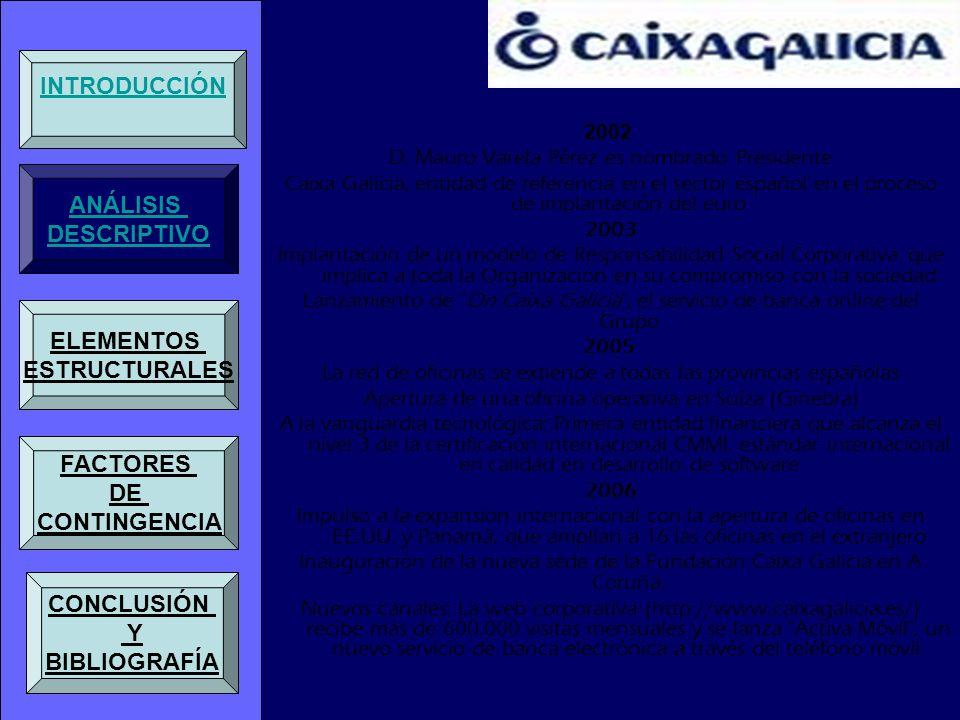 Actividad El Grupo Caixa Galicia compagina la actividad de banca comercial, con la gestión de participaciones empresariales a través de CxG Corporación Caixa Galicia, y con la vocación asistencial y cultural a través de la Obra Social y Fundación.