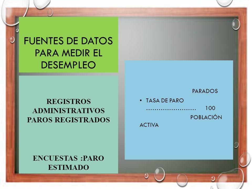 TIPOS DE PARO PARO NATURAL O FRICCIONAL PARO COYUNTURAL O CÍCLICO PARO ESTACIONAL PARO ESTRUCTURAL