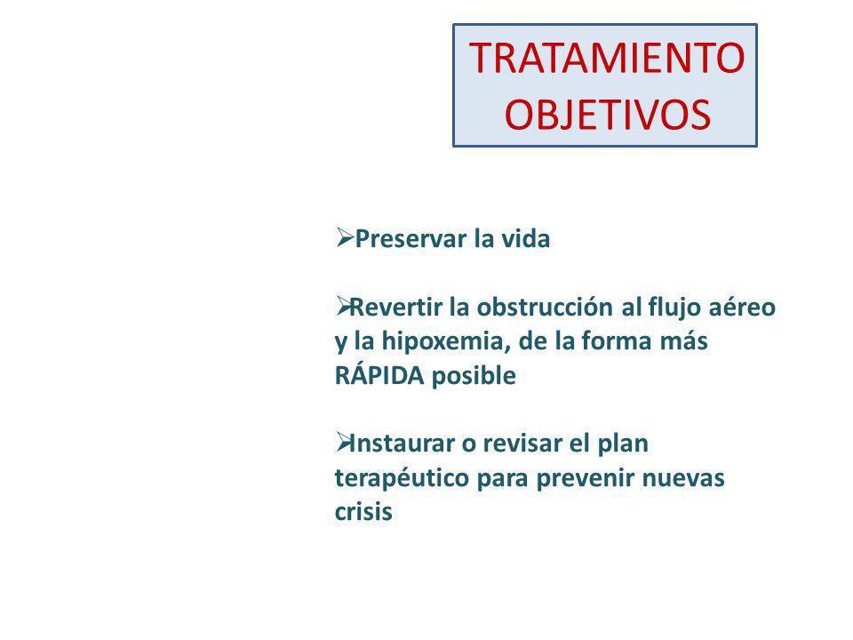 EXACERBACIÓN LEVE PEF >70% SatO2 >95% No signos de fracaso ventilatorio Beta2 acción corta: Inhalados 2-4 inh/20 mi Nebulizados 2,5 mg/20 mi Esperar 20-30 mi.