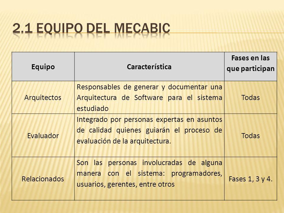 Evaluación de la Arquitectura del Software Arbol de utilidad compuesto de: Nodo Raíz: Utilidad del sistema.