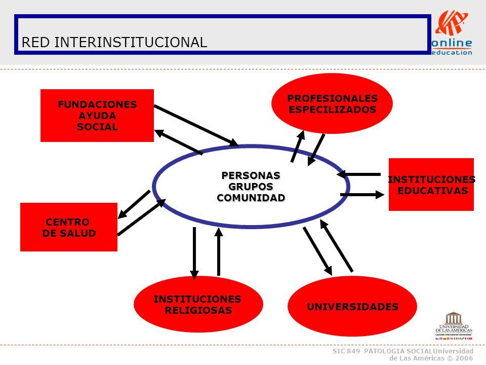 SIC 849 PATOLOGIA SOCIALUniversidad de Las Américas © 2006 CONSIDERAR: 1.ANTECEDENTES MINIMOS NECESARIOS DE CONOCER: (Nombre Programa, Dirección (puntos de referencia, n.