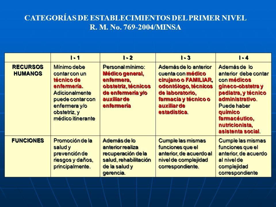 UNIDADES PRODUCTORA S DE SERVICIOS Salud comunitaria y Ambiental.