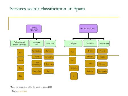 Services sector classification in Spain * Turnover percentage within the services sector 2006 Source: www.ine.eswww.ine.es Prosper Asia Consum Mercadona.