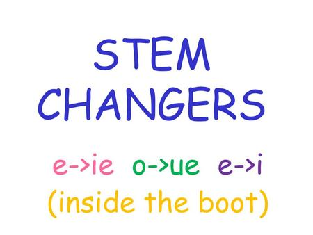 STEM CHANGERS e->ie o->ue e->i (inside the boot)