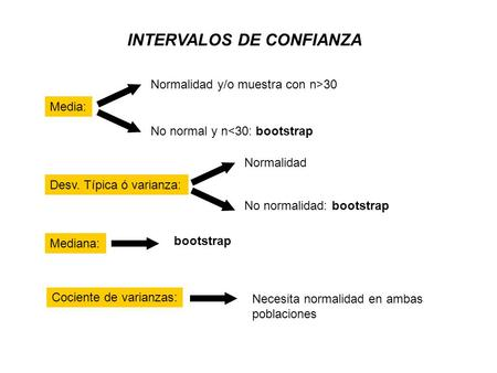INTERVALOS DE CONFIANZA Media: Normalidad y/o muestra con n>30 No normal y n<30: bootstrap Desv. Típica ó varianza: Normalidad No normalidad: bootstrap.