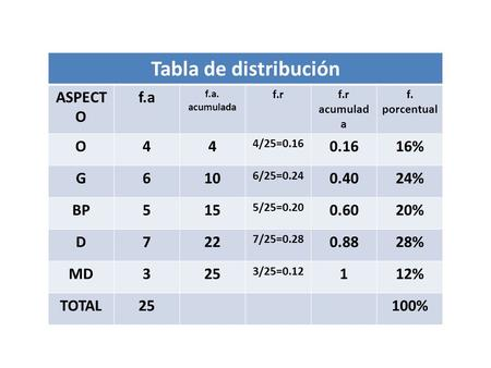 Tabla de distribución Tabla de distribución
