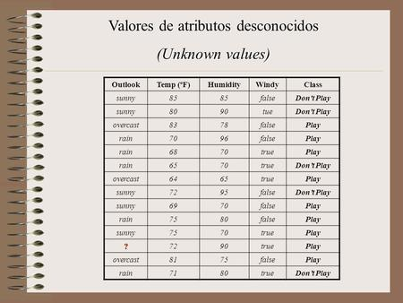 Valores de atributos desconocidos (Unknown values) OutlookTemp (ºF)HumidityWindyClass sunny85 falseDon't Play sunny8090tueDon't Play overcast8378falsePlay.