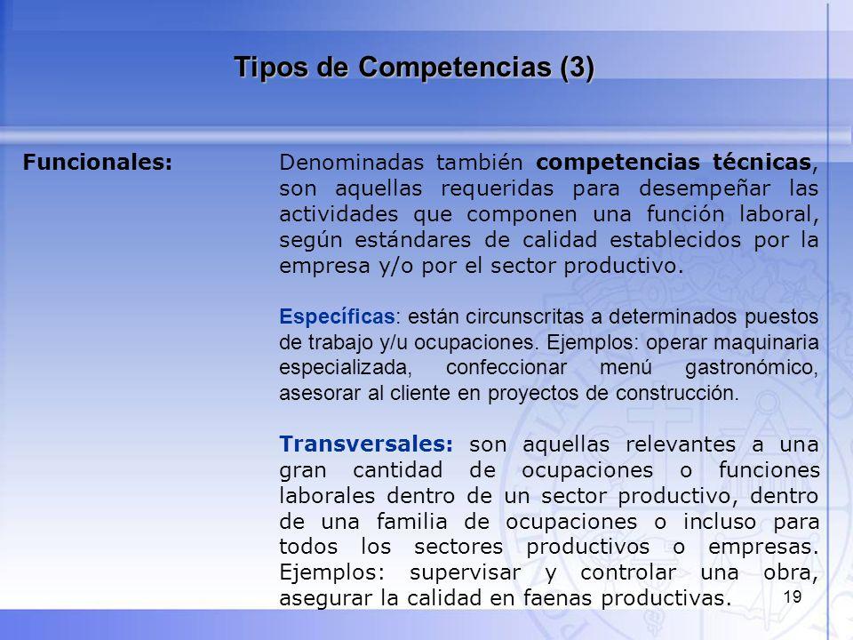 20 Ejemplo de Competencia Funcional Evaluar competencias y desempeño del equipo Código UCF-196Vigencia: Junio 2012 1.