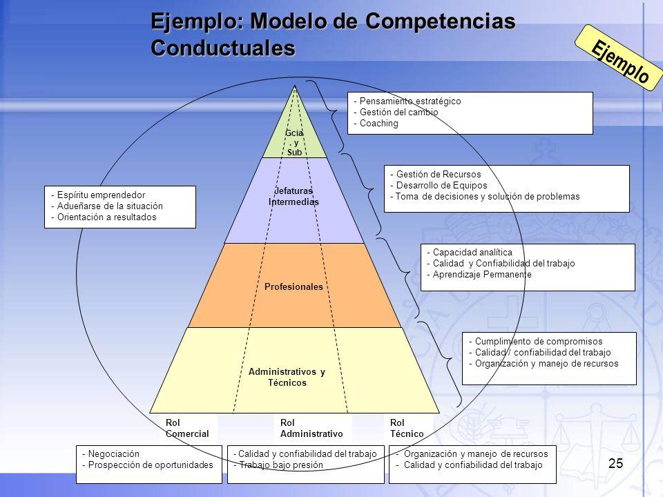 26 Modelo de Competencias Críticas Ejemplo Función AdministrativaFunción ComercialFunción Técnica Gerentes y Subgerentes Jefaturas Intermedias Profesionales Administrativos y Técnicos - Gestión de recursos - Desarrollo de Equipos - Toma de decisiones y solución de problemas - Calidad y confiabilidad del trabajo - Trabajo bajo presión - Gestión de recursos - Desarrollo de Equipos - Toma de decisiones y solución de problemas - Negociación - Prospección de oportunidades - Gestión de recursos - Desarrollo de Equipos -Toma de decisiones y solución de problemas - Calidad y confiabilidad del trabajo - Capacidad analítica - Calidad y Confiabilidad del trabajo - Aprendizaje permanente - Trabajo bajo presión - Capacidad analítica - Calidad y Confiabilidad del trabajo - Aprendizaje permanente - Negociación - Prospección de oportunidades - Capacidad analítica - Calidad y Confiabilidad del trabajo - Aprendizaje permanente - Organización y manejo de recursos - Cumplimiento de compromisos - Trabajo bajo presión - Calidad y confiabilidad del trabajo - Organización y manejo de recursos - Cumplimiento de compromisos - Trabajo bajo presión - Calidad y confiabilidad del trabajo - Organización y manejo de recursos - Pensamiento estratégico - Gestión del cambio - Coaching - Pensamiento estratégico - Gestión del cambio - Coaching - Pensamiento estratégico - Gestión del cambio - Coaching - Cumplimiento de compromisos - Trabajo bajo presión - Calidad y confiabilidad del trabajo - Organización y manejo de recursos