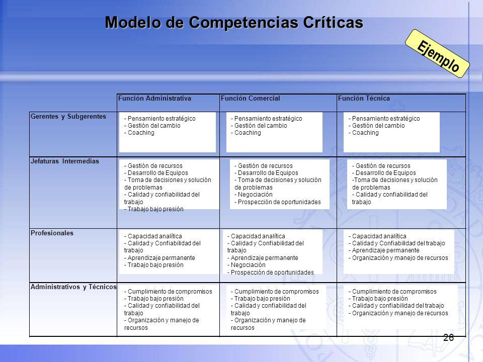 27 - Conjunto de competencias que hacen referencia a una ocupación (genérica o específica), definida por la empresa.