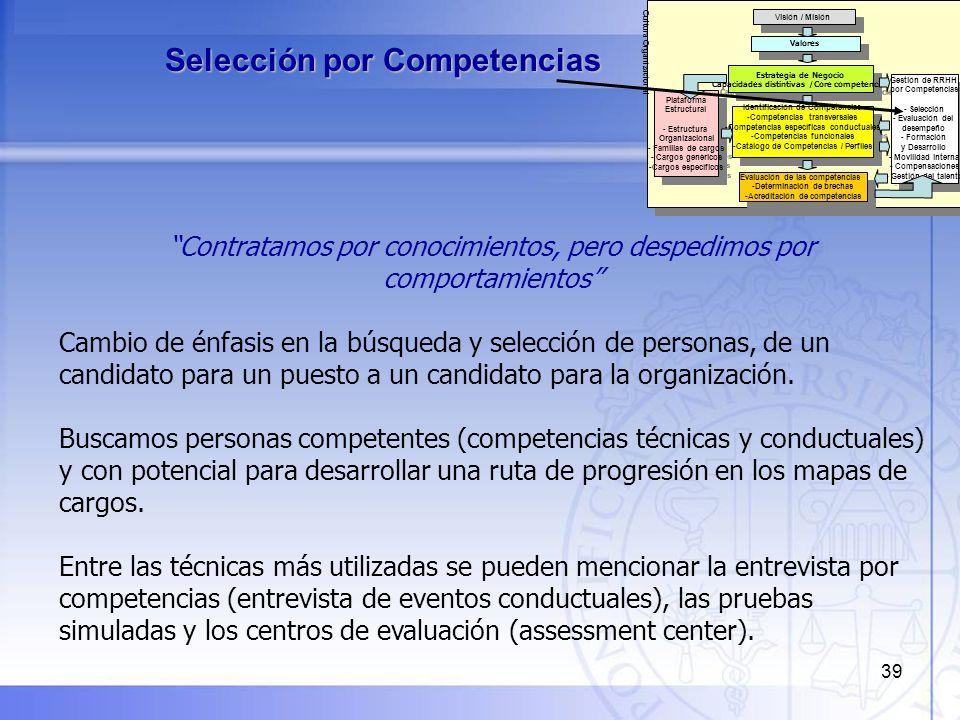 40 PERFIL DE COMPETENCIAS Nivel de Desarrollo Nivel Esperado GAP CORPORATIVAS: Espíritu Emprendedor32+1 Orientación a Resultados220 Adueñarse de la situación Ownership220 Orientación al cliente220 Calidad y Confiabilidad en el trabajo220 JEFATURAS: Gestión de Recursos12 Coaching220 Toma de decisiones y solución de problemas220 Trabajo en Equipo32+1 Comunicación Negociación220 Planificación y organización12 Fortalezas - Áreas de Mejora - Recomendaciones - Selección por competencias: Ejemplo de Reporte COMPETENCIAS CORPORATIVAS - COMPETENCIAS DE JEFATURA -