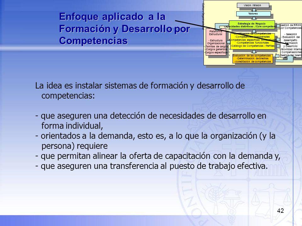 43 Enfoque aplicado a la Formación y Desarrollo por Competencias Entorno Modelo de Competencias Perfiles de Competencias Modelo de negocio Cultura Organizacional Desafíos y funciones del puesto de trabajo Demandas de formación y desarrollo de competencias Diseño de la Oferta Formativa Plan de Formación y Desarrollo Diseño de Módulos formativos con enfoque de Competencias Realización de acciones de formación y desarrollo Puesta en práctica de las competencias Evaluación de Transferencia al puesto de trabajo Cierre de brechas / Acreditación de Competencias Evaluación de lo aprendido Identificación de Brechas Sistema de Gestión del Desempeño Evaluación de Competencias Seguimientos Apoyo de tutoría / Coaching