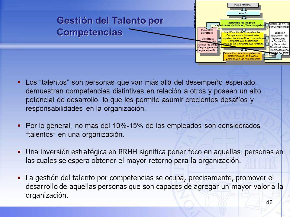 47 Planificación / Identificación de Talentos: -Requerimientos -Competencias distintivas -Cargos críticos Planificación / Identificación de Talentos: -Requerimientos -Competencias distintivas -Cargos críticos Evaluación de Talentos: - Mecanismos de Feedback en 90°- 180° - 360º -Identificación de potencialidades y brechas Evaluación de Talentos: - Mecanismos de Feedback en 90°- 180° - 360º -Identificación de potencialidades y brechas Apoyo Tutorial: - Mentoring - Coaching de la jefatura Apoyo Tutorial: - Mentoring - Coaching de la jefatura Ejecución y monitoreo del Plan: -Implementación -Seguimiento -Evaluación / Cierre Ejecución y monitoreo del Plan: -Implementación -Seguimiento -Evaluación / Cierre Sistema de Desarrollo de Carrera: -Líneas de carrera -Líneas de Sucesión -Amplitud / Profundidad del cargo Sistema de Desarrollo de Carrera: -Líneas de carrera -Líneas de Sucesión -Amplitud / Profundidad del cargo Plan de Desarrollo Individual: -Co-construcción del plan (Jefe / Colaborador) -Definición de prioridades Plan de Desarrollo Individual: -Co-construcción del plan (Jefe / Colaborador) -Definición de prioridades Sistema de Formación y Desarrollo de Competencias: -Programas / Cursos -Pluralidad de métodos Sistema de Formación y Desarrollo de Competencias: -Programas / Cursos -Pluralidad de métodos Sistema de Retención de talentos: - Sistema de Compensaciones e incentivos - Mecanismos para generar motivación y compromiso Sistema de Retención de talentos: - Sistema de Compensaciones e incentivos - Mecanismos para generar motivación y compromiso Estrategia de Negocio - Política de Gestión de Talentos Estrategia de Negocio - Política de Gestión de Talentos Movilidad Interna: -Ascensos -Movimientos verticales / horizontales / diagonales Movilidad Interna: -Ascensos -Movimientos verticales / horizontales / diagonales Atracción y Reclutamiento de talentos: -Mecanismos de atracción -Fuentes de reclutamiento -Adecuación al perfil Atracción y Reclutamiento de talentos: -Mec