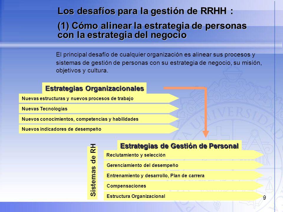 10 Desafíos para la gestión de RRHH : (2) Cómo articular los procesos y prácticas BUSQUEDA Y SELECCIÓN PERFILES DE COMPETENCIAS CAPACITACIÓN EVALUACIÓN DE CARGOS COMPENSACIONES Y BENEFICIOS PLANES DE DESARROLLO EVALUACIÓN DEL DESEMPEÑO DESEMPEÑO DE LA PERSONA MODELO DE GESTIÓN DE RECURSOS HUMANOS CULTURA CORPORATIVA EVALUACIÓN DE LA CAPACIDAD POTENCIAL OBJETIVOS ESTRATÉGICOS - FACTORES CRÍTICOS DE ÉXITO