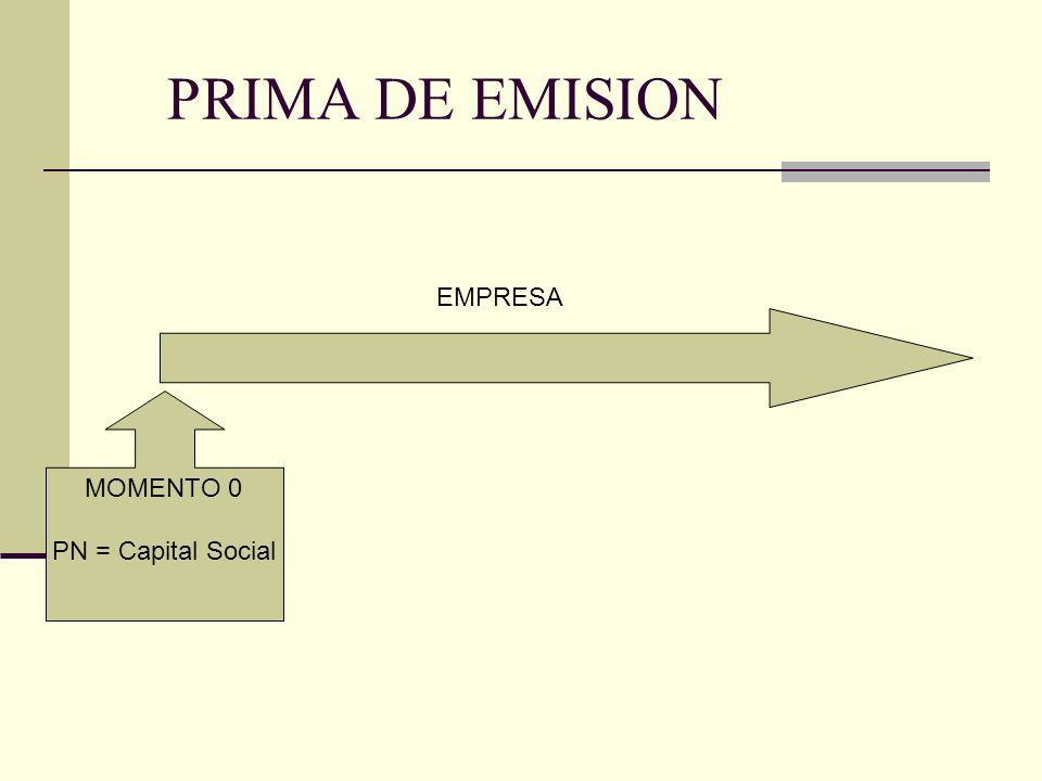 PRIMA DE EMISION MOMENTO 0 PN = Capital Social EMPRESA Valor Nominal= $10 Cantidad = 10 CAPITAL S.