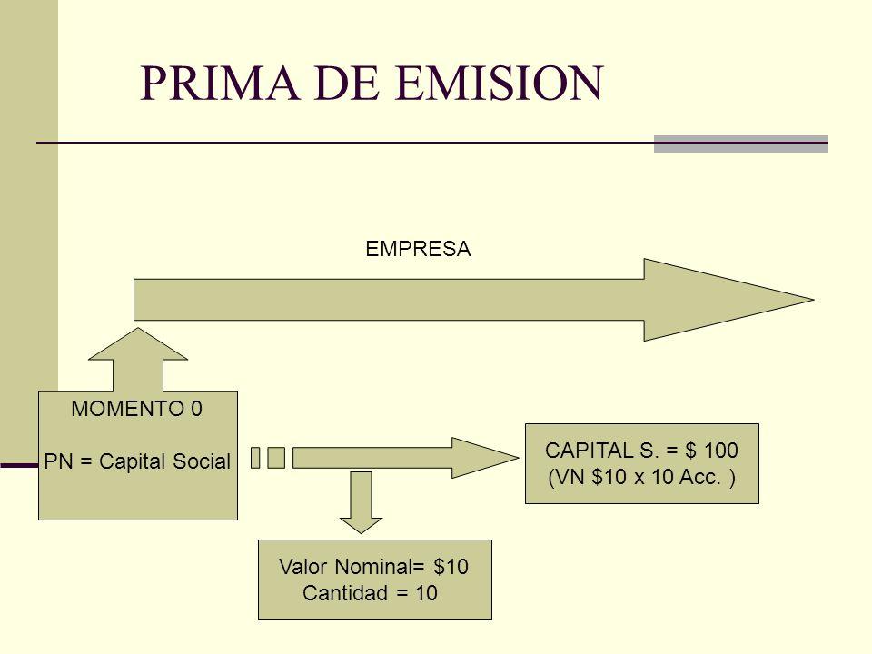 PRIMA DE EMISION CADA SOCIO ES DUEÑO DE 2 ACCIONES CANTIDAD DE SOCIOS = 5 CADA SOCIO ES DUEÑO DE $ 20 DEL CAPITAL DE LA EMPRESA (VN $10 X 2 Acc.)