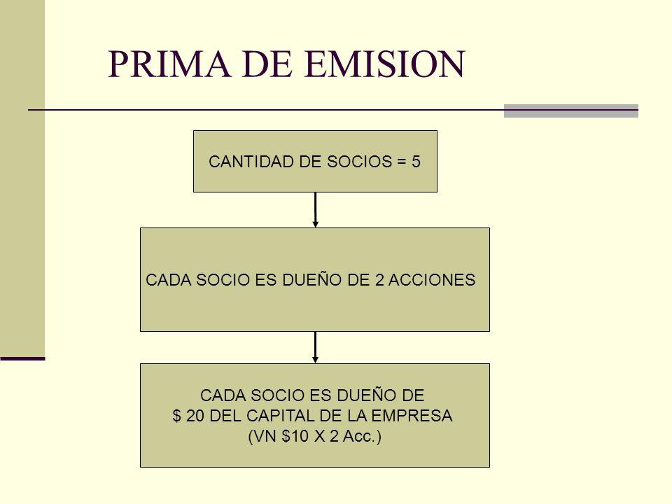 PRIMA DE EMISION VPP = $100 (PN) 10 acc.¿Cuanto tiene de la empresa cada socio.