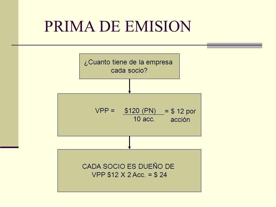 PRIMA DE EMISION Se aumenta el capital en 10 acciones más Se decide un aumento del Capital Social CAPITAL SOCIAL = VN $ 10 x 20 Acc = $200 MOMENTO 2