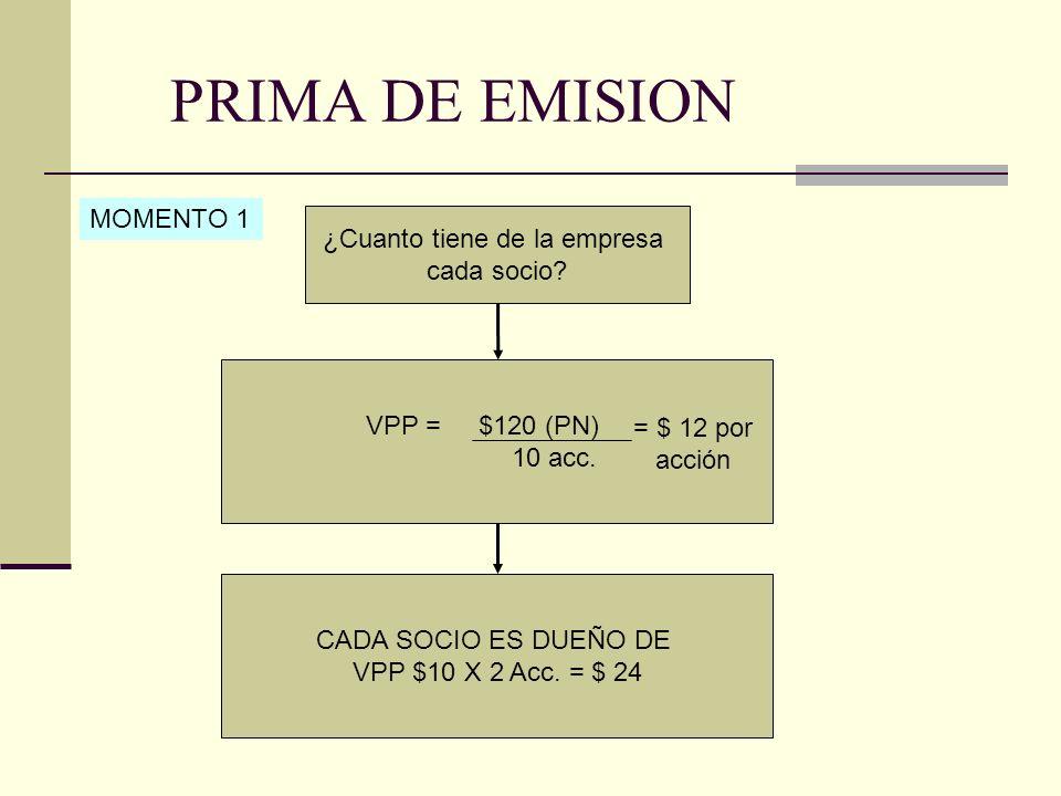 PRIMA DE EMISION VPP = $220 (PN) 20 acc.¿Cuanto tiene de la empresa cada socio.