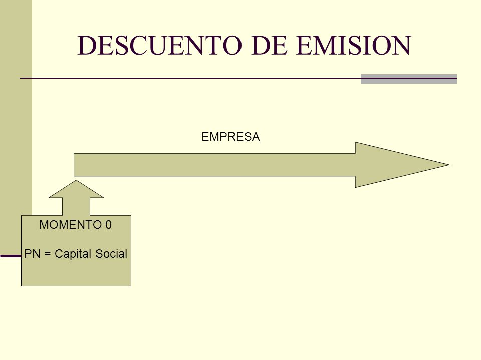 DESCUENTO DE EMISION MOMENTO 0 PN = Capital Social EMPRESA Valor Nominal= $10 Cantidad = 10 CAPITAL S.