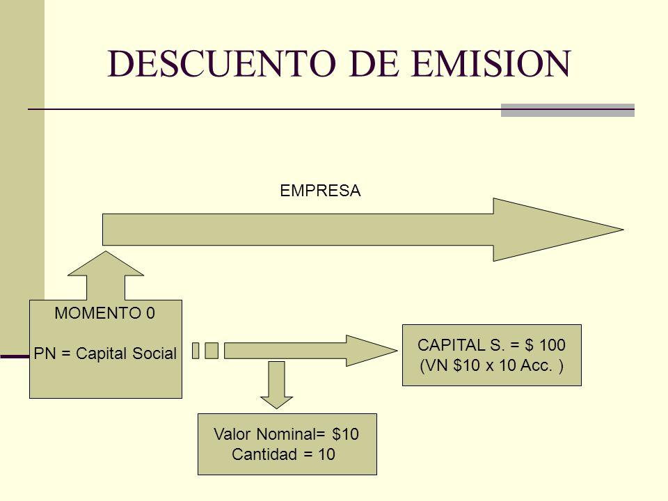 DESCUENTO DE EMISION CADA SOCIO ES DUEÑO DE 2 ACCIONES CANTIDAD DE SOCIOS = 5 CADA SOCIO ES DUEÑO DE $ 20 DEL CAPITAL DE LA EMPRESA (VN $10 X 2 Acc.)