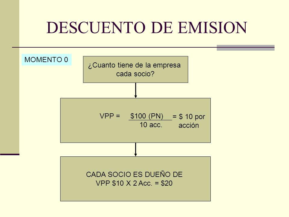 DESCUENTO DE EMISION MOMENTO 1 PN = Cap.