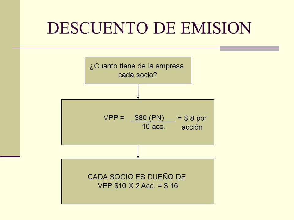 DESCUENTO DE EMISION Se aumenta el capital en 10 acciones más Se decide un aumento del Capital Social CAPITAL SOCIAL = VN $ 10 x 20 Acc = $200 MOMENTO 2