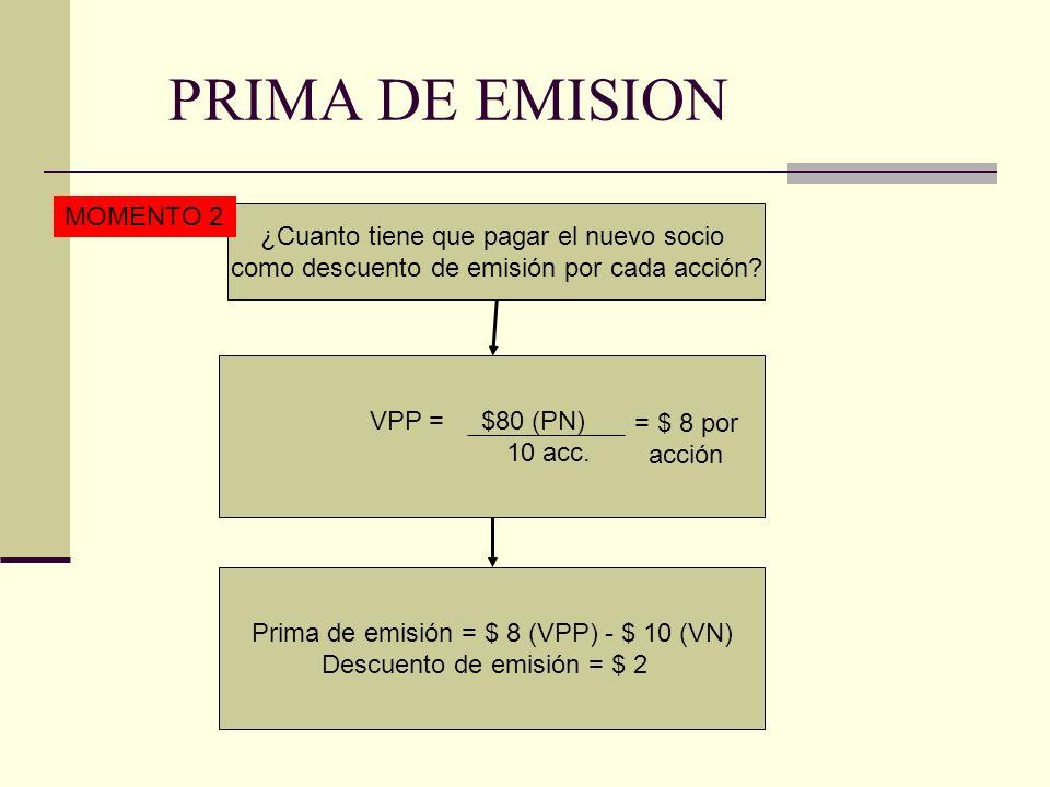 PRIMA DE EMISION VPP = $180 (PN) 20 acc.¿Cuanto tiene de la empresa cada socio.