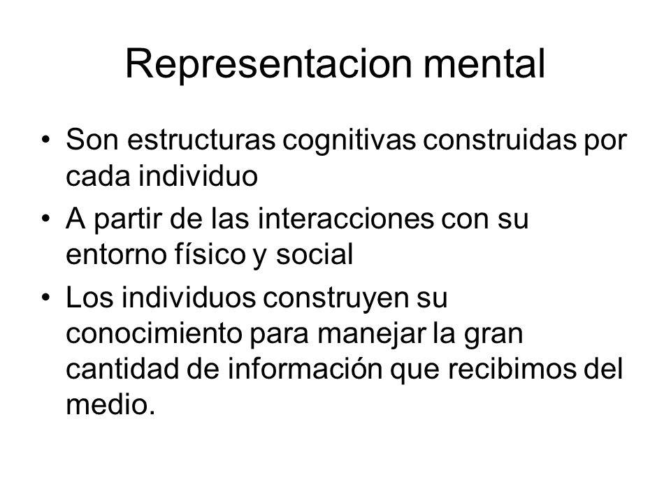 Todo nuestro conocimiento está almacenado en nuestra mente en forma de representaciones mentales Redes asociativas Esquemas Ejemplares