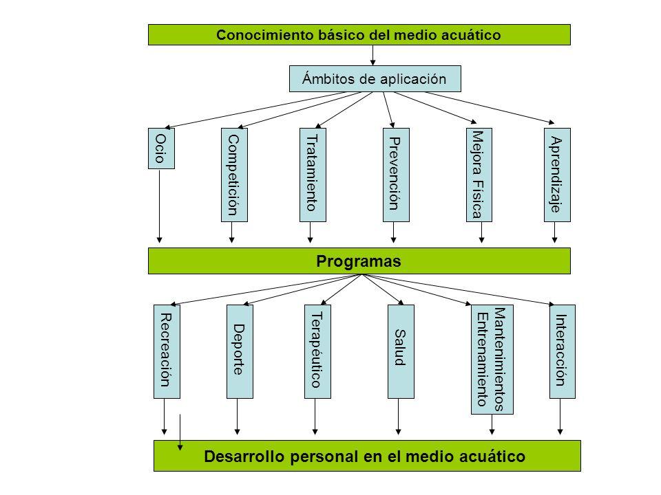 Interacción con el medio Acuático Habilidades Equilibrio Pensamiento Juegos RelajaciónComunicaciónCoordinación motriz Conocimiento básico del medio Acuático Estimulación