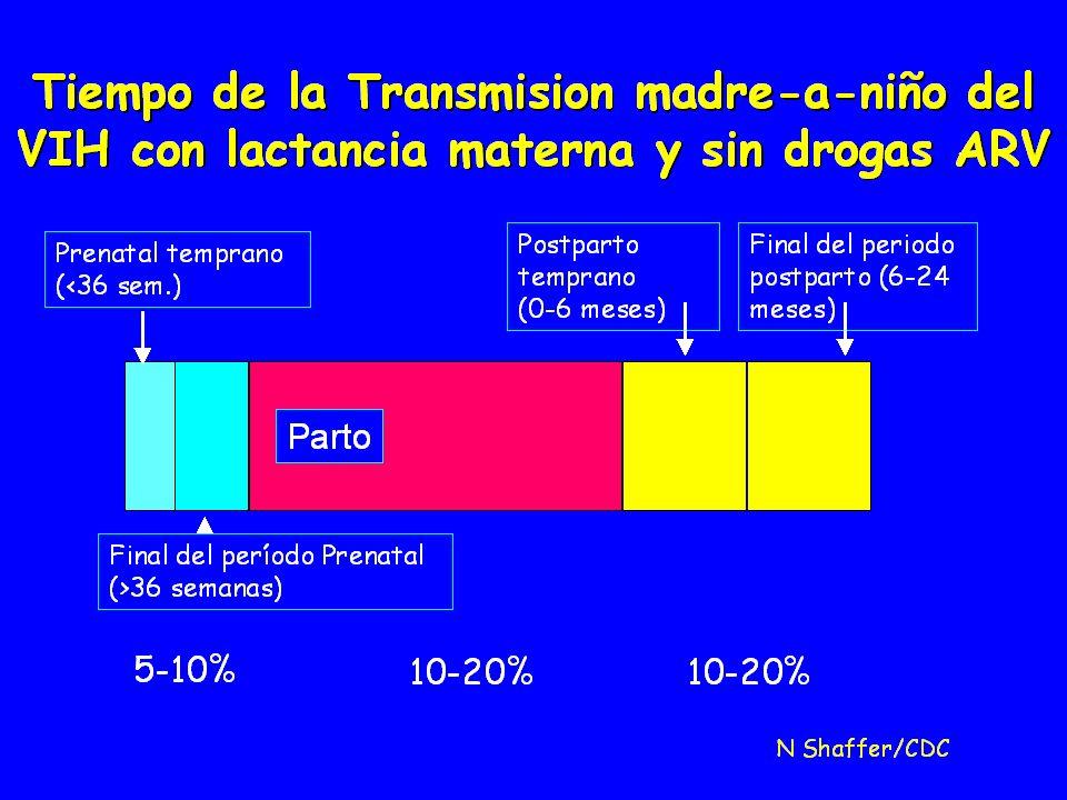 Transmisión Vertical VIH Factores: Factores: Maternos: Estado inmunológico de la madre Maternos: Estado inmunológico de la madre Víricos: Genotipo y fenotipo viral, formadoras de sincitios,replicación.