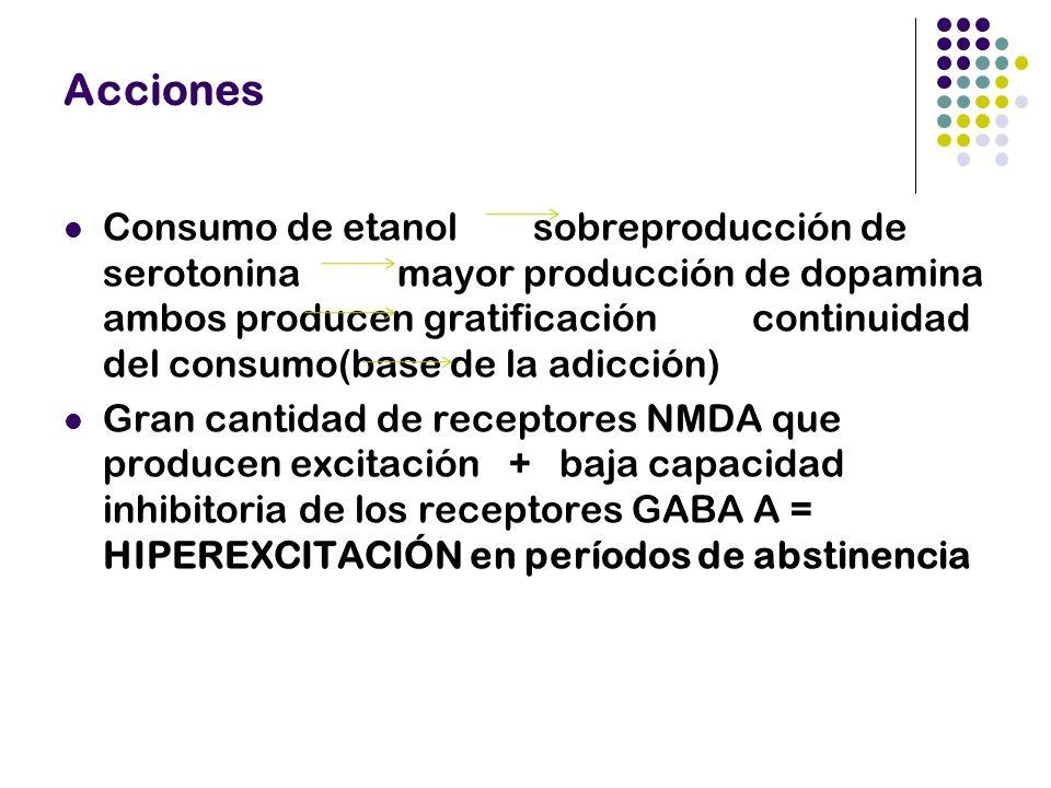Expectativas Fármacos que antagonicen los efectos del alcohol sobre neurotransmisores como la serotonina y la dopamina :) Fármacos que controlen los efectos del etanol sobre el GABA y el glutamato :(