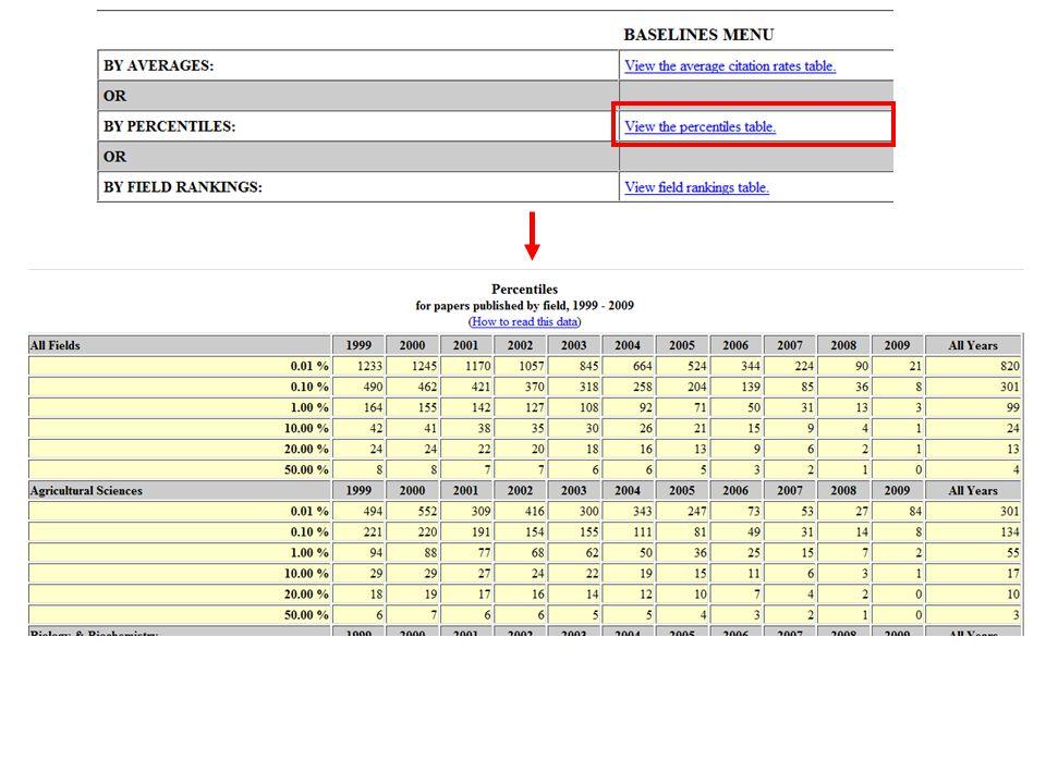 ¿Qué posición ocupa España en número total de citas en el área de Matemáticas.