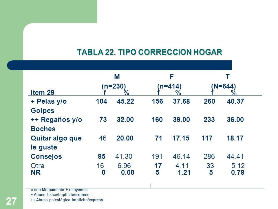 28 Tabla 27.LESIONES POR PELAS Y/O GOLPES M(n=104) F(n=156)T(n=260) ITEMS 34f %f %f % 1.
