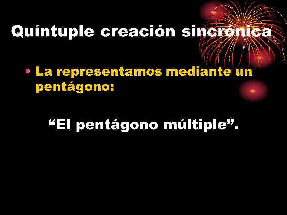 El Pentágono Múltiple: La Quíntuple Creación Sincrónica 1 2 5 3 4 1.Sujeto 2.Objeto 3.Espacio 4.Tiempo 5.Proceso de creación.