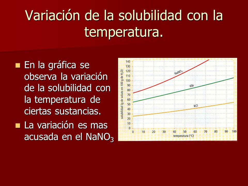 Variación de la solubilidad con la temperatura.