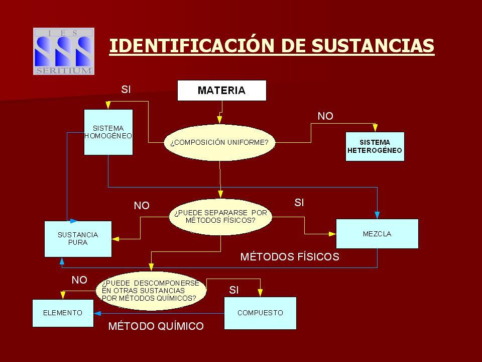 DIFERENCIAS SUSTANCIAS PURAS Y MEZCLAS.